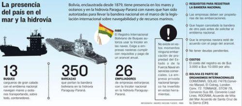 Lapresencia del país en el mar y la hidrovía.