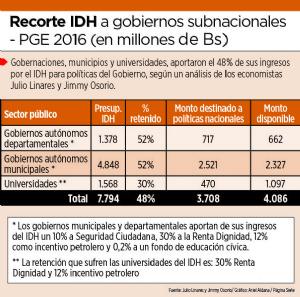 Gobierno tomó el 48% de los recursos del IDH de regiones