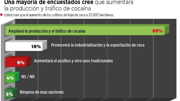 Encuesta: 69% cree que aumentará la producción de droga