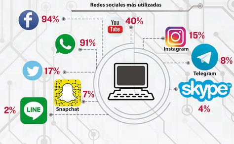 Encuentas sobre las redes sociales