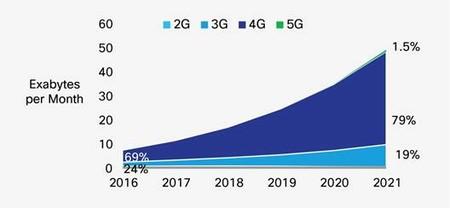Previsión de crecimiento del uso de datos móviles hasta 2021 según Cisco. El 5G solo supondrá un 1,5% del tráfico total en 2021.