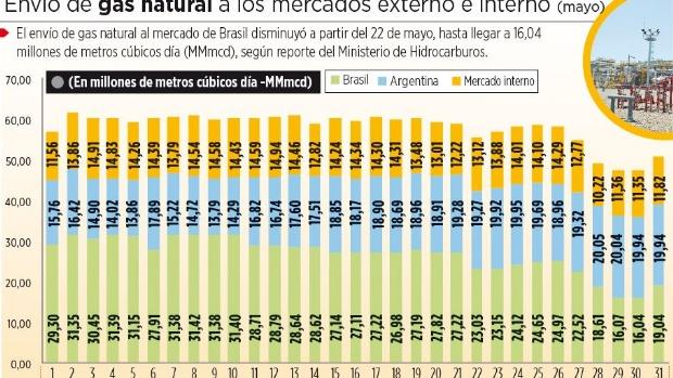 Envíos de gas a Brasil bajan hasta 16,04 MMmcd en mayo