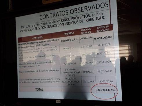 Descripción de los contratos observados por irregularidades. (Foto, Andrea Taboada)