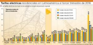 Tarifas eléctricas subirán entre 90 centavos y 30 bolivianos