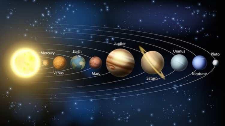 El sistema solar: Mercurio, Venus, la Tierra, Marte, Júpiter, Saturno, Urano, Neptuno y Plutón.