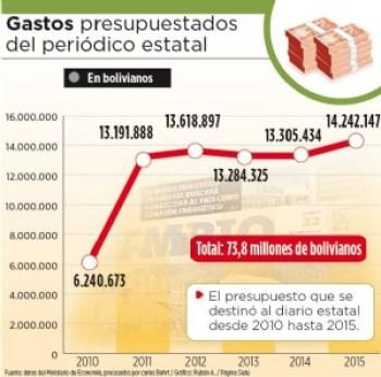 En seis años, el Estado destinó más de Bs 73 millones a Cambio