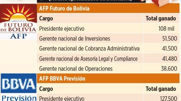 Guillén compara sueldazos con los salarios más altos de las AFP