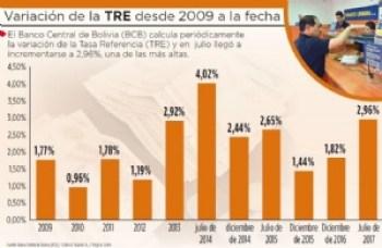 Tasas de interés para créditos no regulados suben a 2,96%