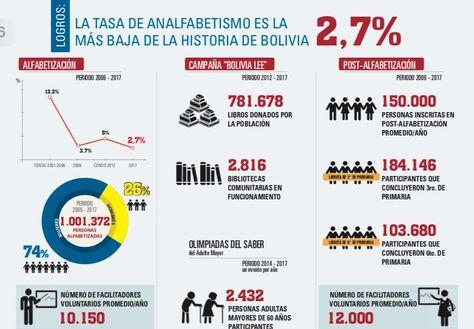Tasa de analfabetismo en Bolivia