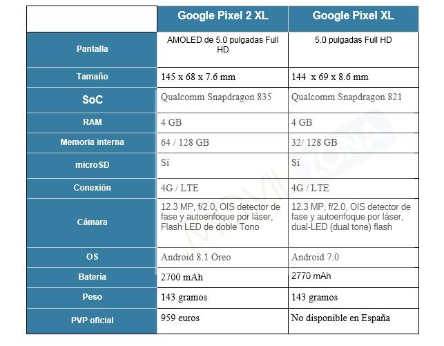 Comparativa entre el Google Pixel 2 XL y el Google Pixel XL