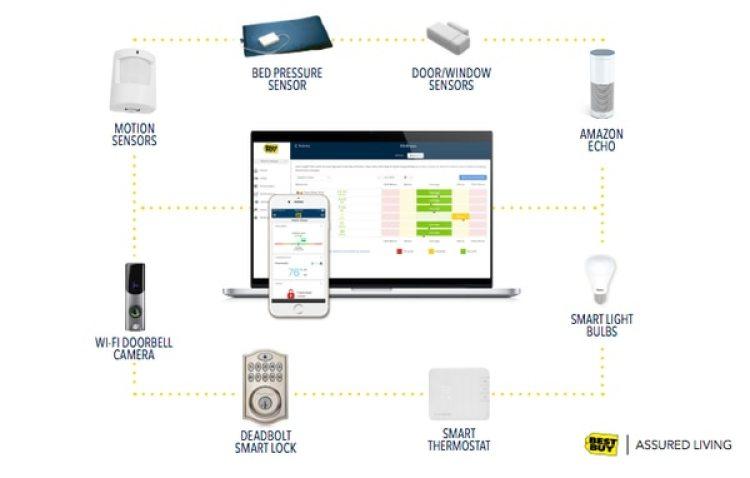 Ubicados en diferentes lugares de la casa, los sensores de Assured Living envían información a una aplicación que se puede consultar en el teléfono o en la computadora.
