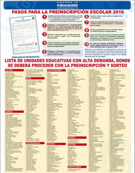 Infografía: Pasos para la inscripción y el sorteo/Fuente: Ministerio de Educación