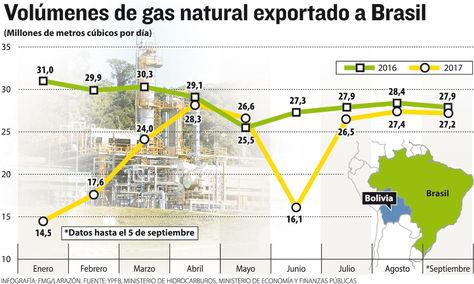 Infografía: Volúmenes de gas natural exportado a Brasil. Fuentes: YPFB, Ministerio de Hidrocarburos y Ministerio de Economía