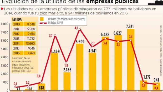 De 37 empresas públicas, 5 fracasaron y 16 aún están en implementación