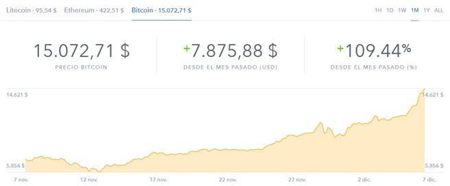 La evolución del bitcoin en los últimos meses, tras sobrepasar los 15.000 dólares