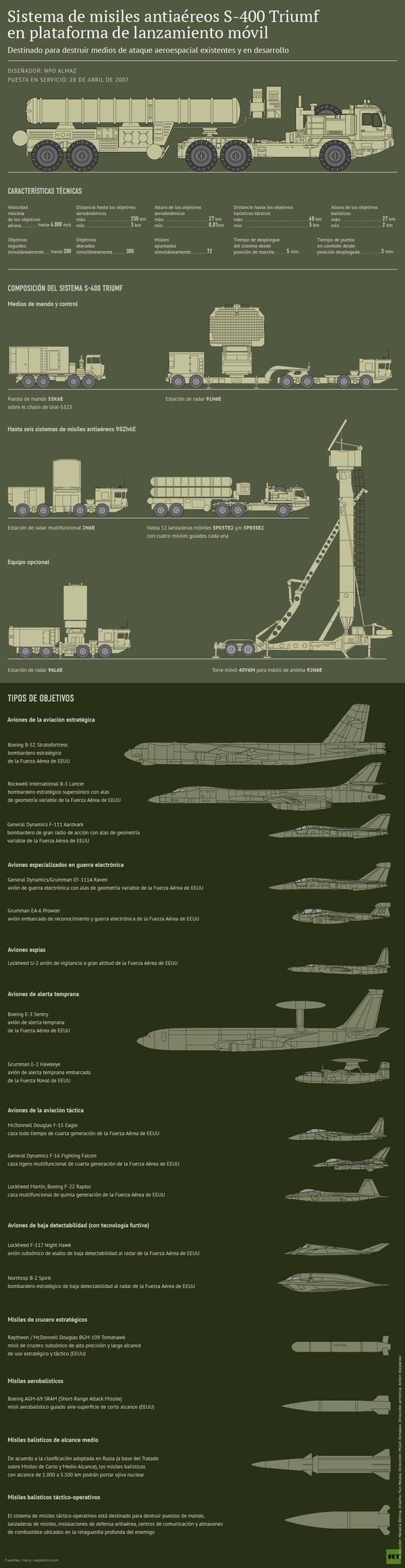 Infografía sobre las capacidades del S-400 publicada por Russia Today, cadena estatal rusa que promueve la postura del Kremlin en el extranjero (RT)