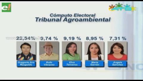 Conozca a las autoridades electas en las elecciones judiciales