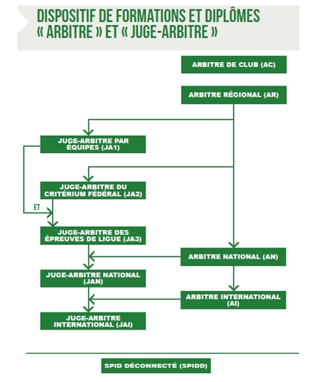 formations-arbitrales