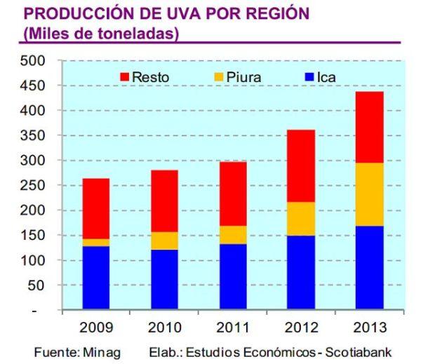 Exportaciones de uva peruana alcanzarán nuevo récord en 2015