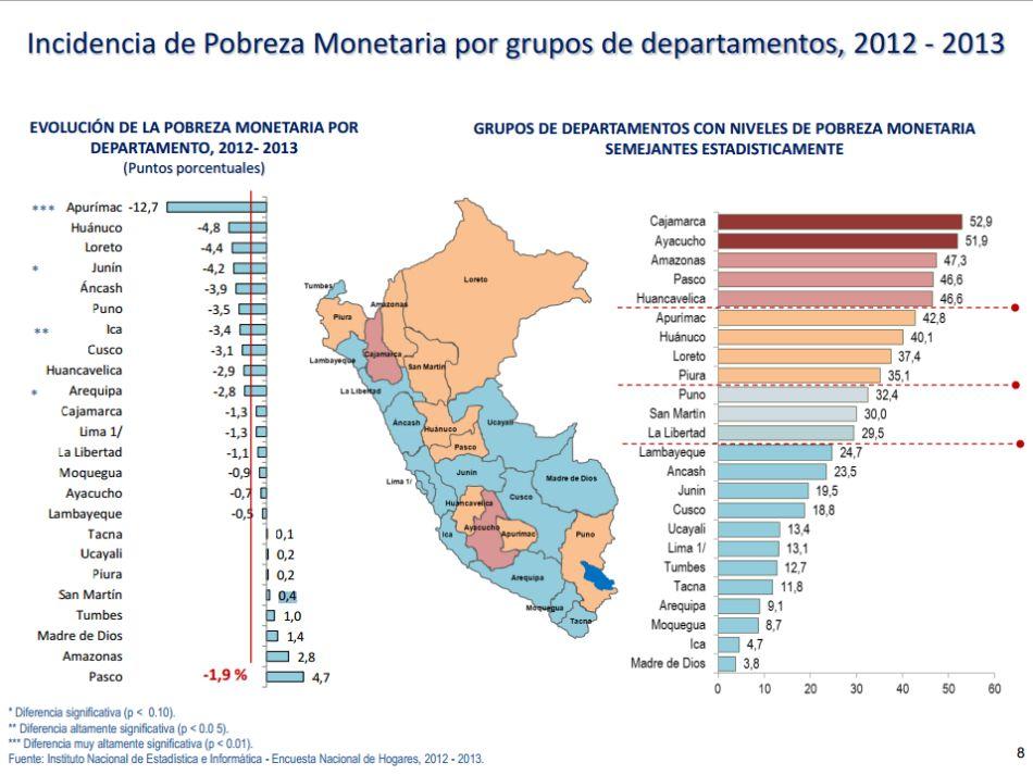 La pobreza se incrementó en ocho regiones del Perú en el 2013