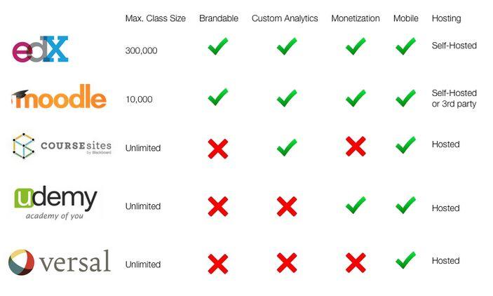 MOOC: ¿Cuál es la mejor plataforma para los cursos online gratis?
