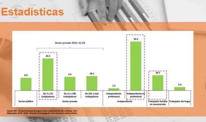 Los ocho ámbitos laborales donde trabajan los peruanos