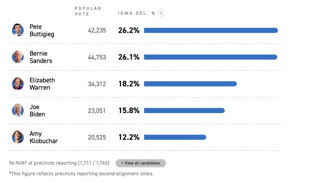 Politico - Results at 96.9%