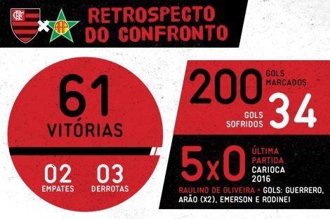 Flamengo vs. Portuguesa: Paolo Guerrero y Trauco juegan en el Torneo Carioca