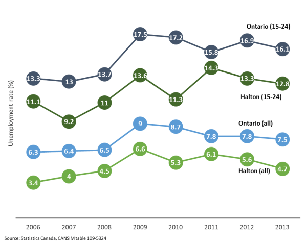 Figure 1. Unemployment Rate by Age Group, Ontario and Halton Region, 2006-2013