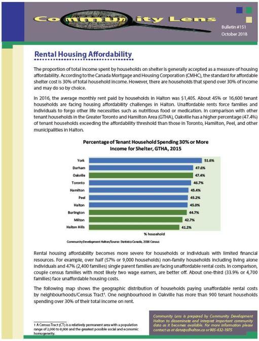 Community Lens #151 – Rental Housing Affordability
