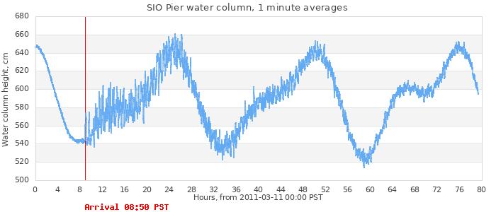 Tsunami Events
