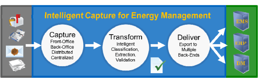 Intelligent Capture for Energy Management