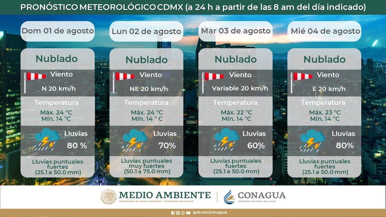clima 2 de agosto 2021