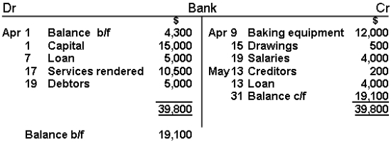 Image result for balancing bank account