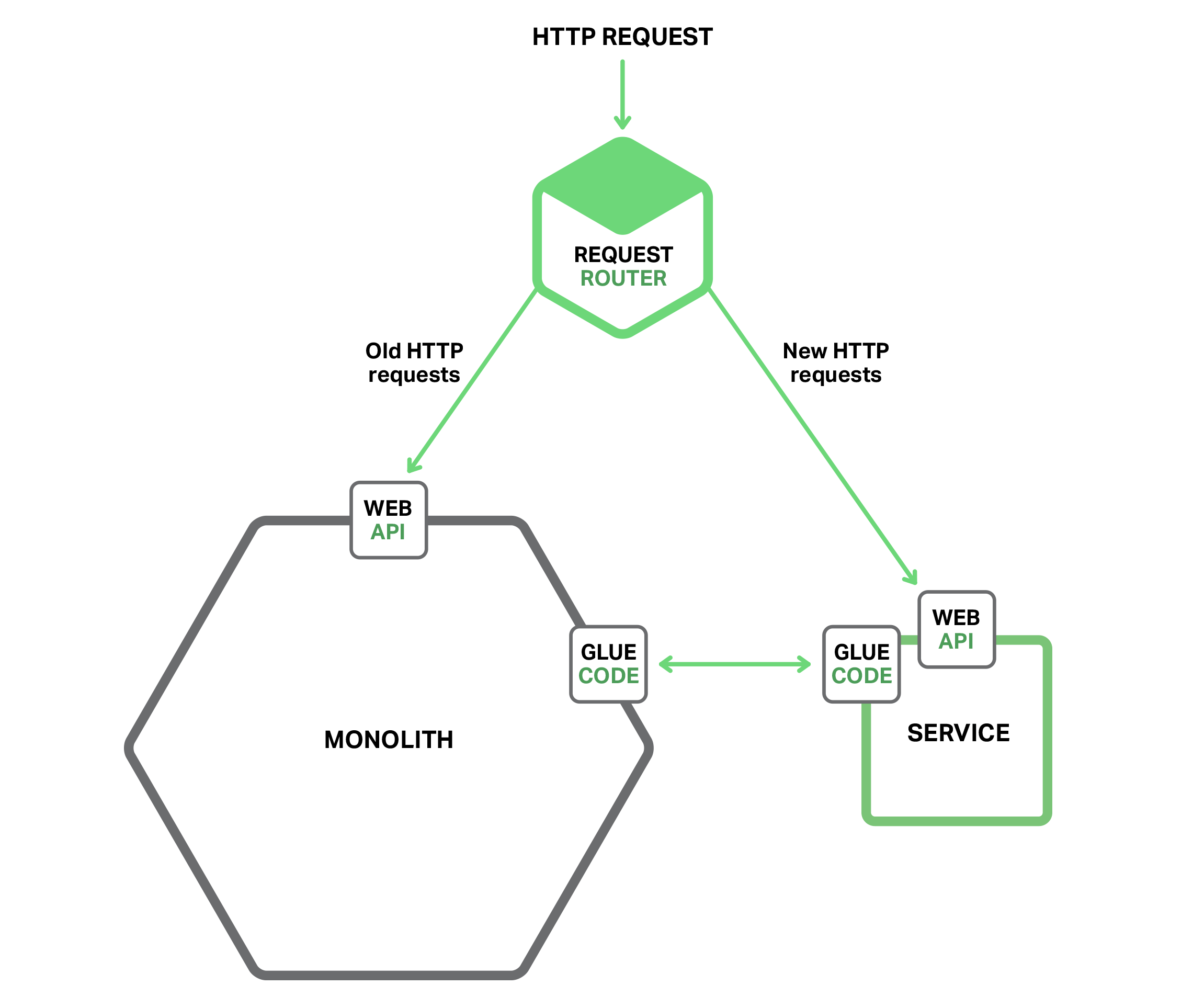 Refactoring A Monolith Into Microservices