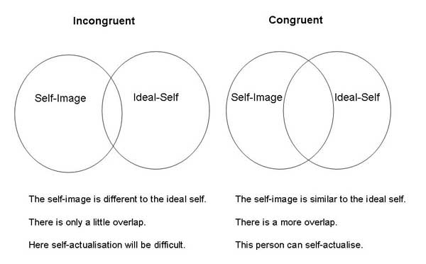 Congruence Circles Illustrating Self Actualization