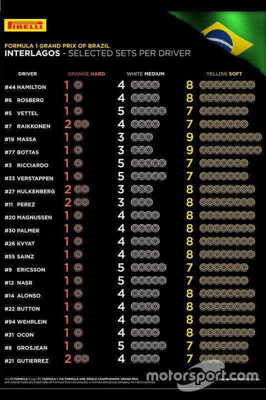 GP del Brasile, set di gomme scelti per pilota