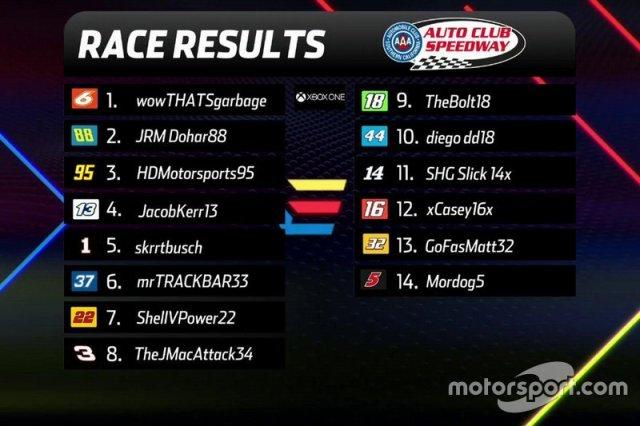 XB1-Final-Results-Auto-Club