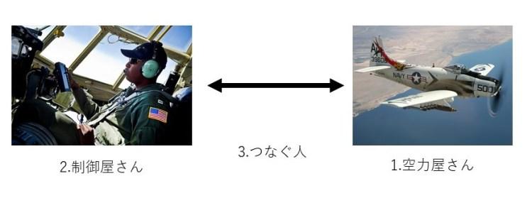 development of aircraft
