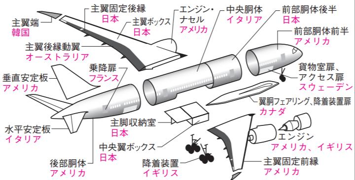 Boeing part