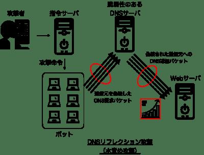 DNSリフレクション攻撃(水責め攻撃)