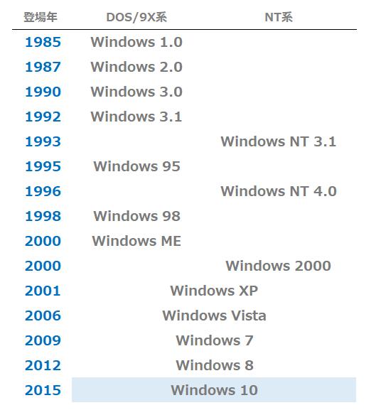 Windows の歴代バージョン表