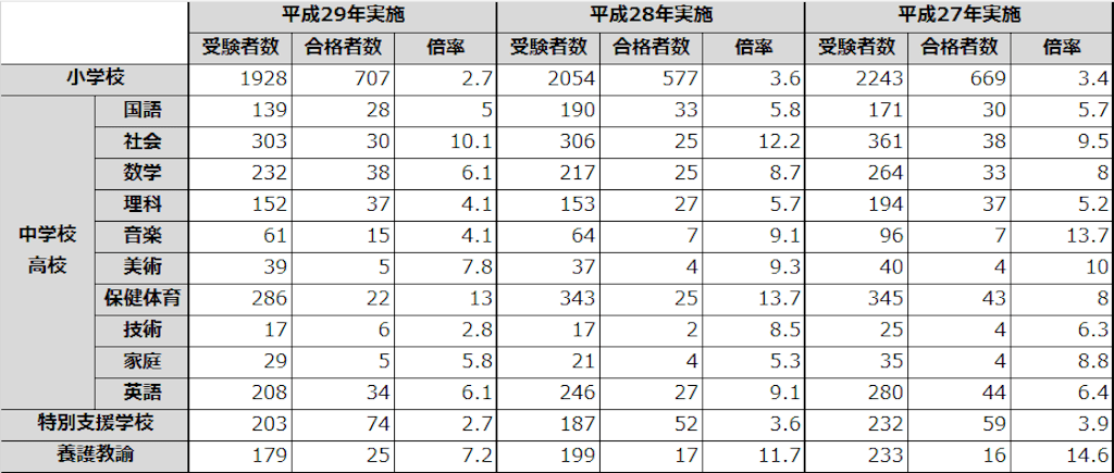 横浜市 教員採用試験 倍率 試験内容 試験日程:plane