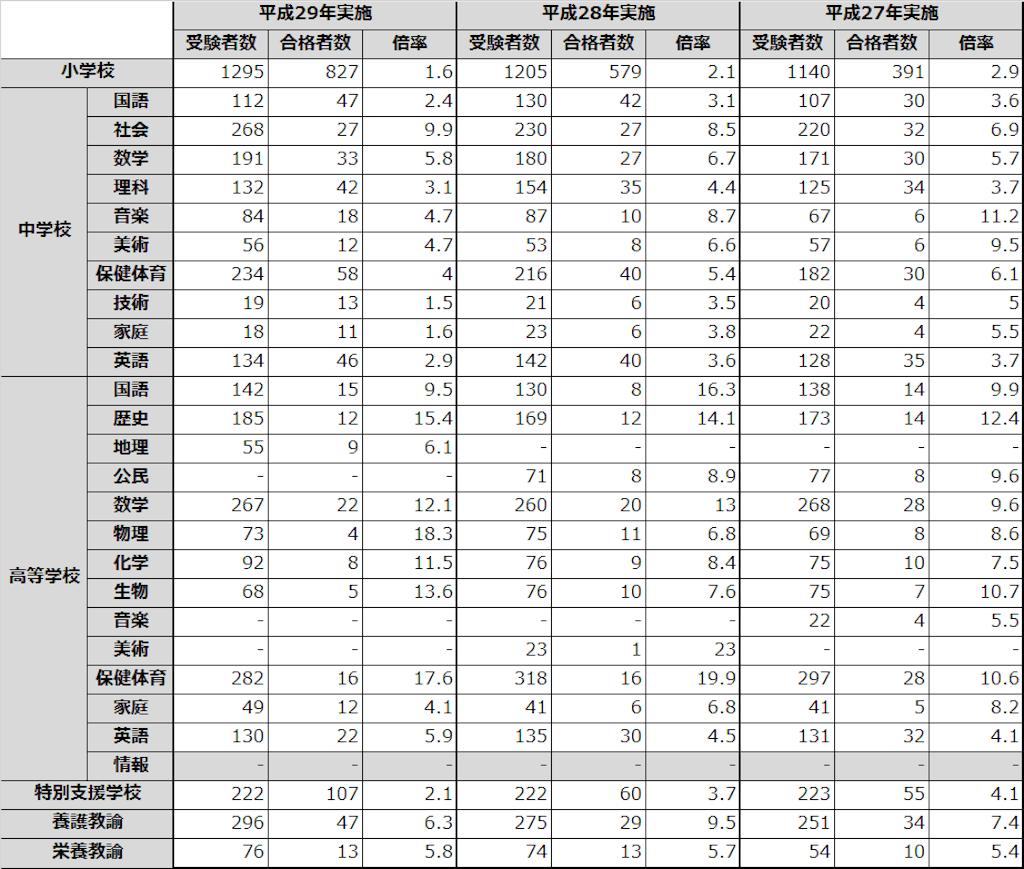 福岡県 教員採用試験 倍率