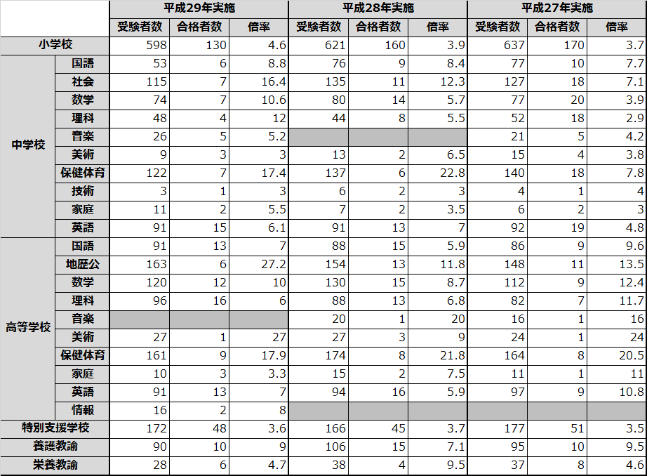京都府 教員採用試験 倍率