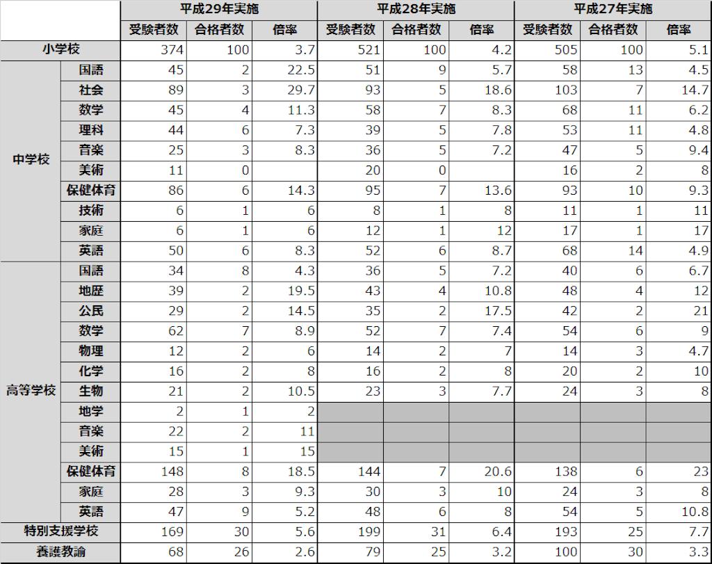 教員採用試験 青森県 倍率
