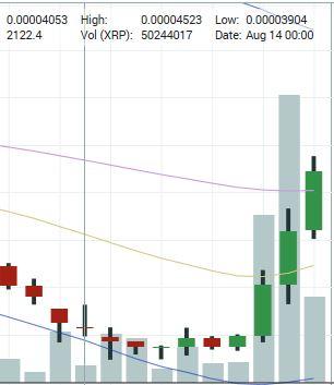 仮想通貨リップルの価格高騰を示す棒グラフ