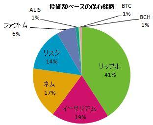 仮想通貨投資額ベースの保有銘柄表の円グラフ