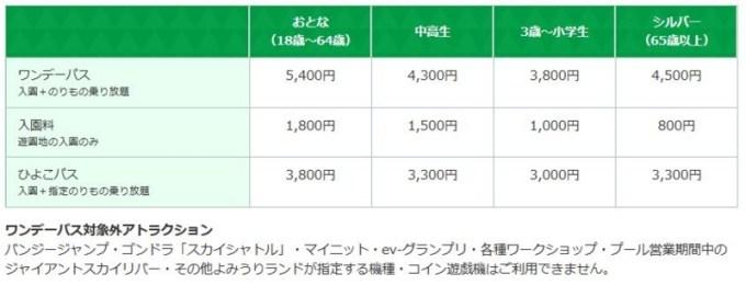 よみうりランドの入園料の一覧表
