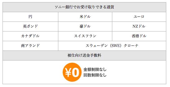 被仕向け送金手数料は0円